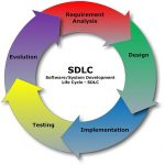 The Application of SDLC in the Healthcare Industry